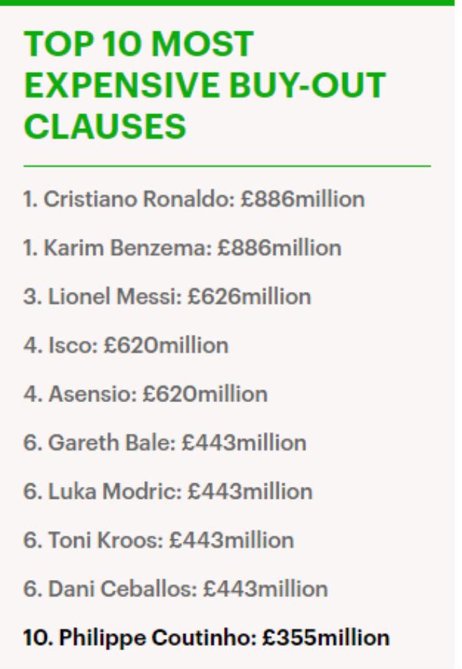 Chuyển nhượng HOT 8/1: Ronaldo và Benzema có phí giải phóng cao nhất thế giới - 1