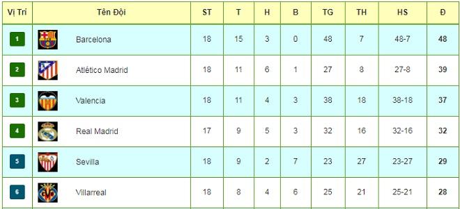 """Tiêu điểm vòng 18 La Liga: Ronaldo bất lực, đợi """"Quái thú"""" Costa cản Barca - 4"""