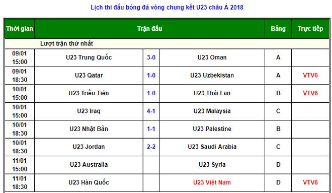 Tin nóng U23 châu Á 11/1: U23 Australia đại thắng U23 Syria - 7