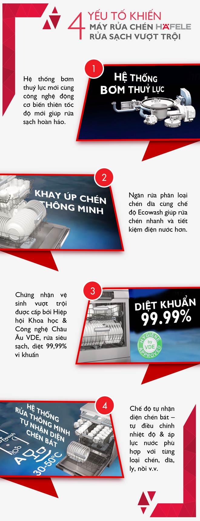 Những lưu ý khi cân nhắc mua máy rửa chén - 3