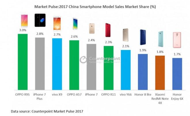 """Apple """"tuổi tôm"""" sánh vai Oppo tại thị trường Trung Quốc - 1"""