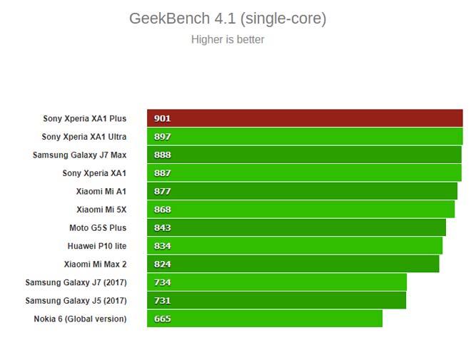 Đánh giá như chi tiết Sony Xperia XA1 Plus: Tất trưởng đều êm thấm, giá như lại rẻ - 7