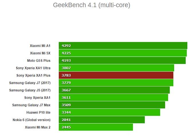Đánh giá như chi tiết Sony Xperia XA1 Plus: Tất trưởng đều êm thấm, giá như lại rẻ - 8
