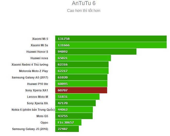 Đánh giá chi tiết Sony Xperia XA1: Đáng đồng tiền bát gạo - 6