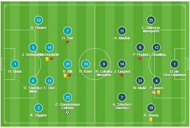 MU ôm hận Tottenham: Mourinho và canh bạc thất bại với Sanchez - 1
