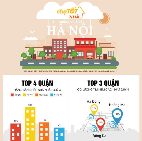 Nhà đất Hà Nội cuối năm 2017: Dẫn đầu bởi phân khúc trung cấp - 1