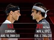 Thể thao - Nadal lâm nguy, Federer thờ ơ với ngôi số 1: Bây giờ hoặc không bao giờ?