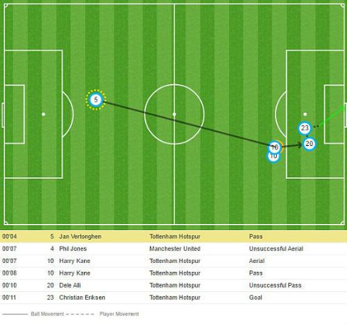 Chi tiết Tottenham - MU: Bất lực tìm bàn gỡ (KT) - 5