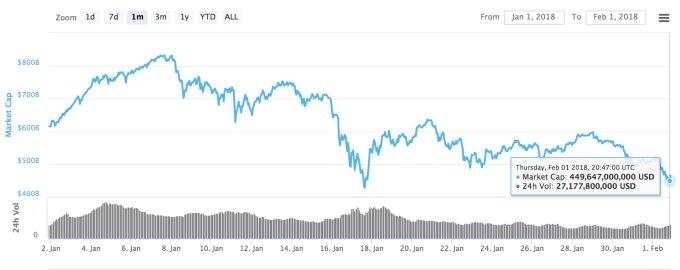 Bitcoin đang giảm giá mạnh lần thứ 2 trong năm 2018, lý do là gì? - 2