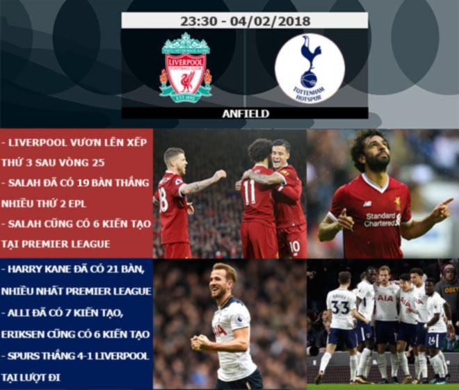 Ngoại hạng Anh trước vòng 26: Liverpool đại chiến Tottenham, MU tìm lại đường sống - 8
