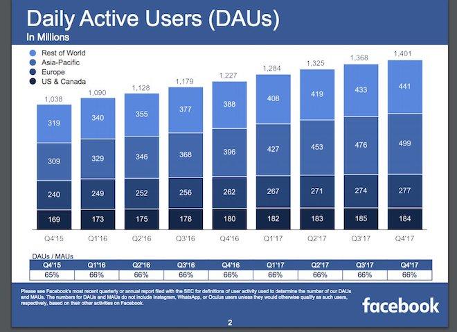 Facebook bị giảm 50 triệu giờ truy cập mỗi ngày, các nhà đầu tư đồng loạt bán cổ phiếu - 2