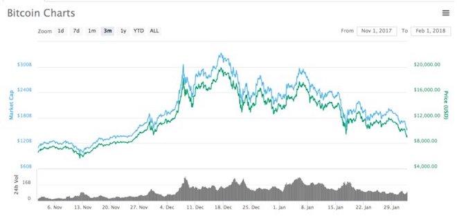 Bitcoin lại đang giảm giá mạnh lần thứ 2 trong năm 2018, lý do là gì? - 3