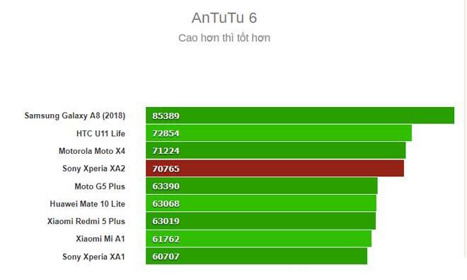 Đánh giá Sony Xperia XA2: Sự vượt trội từ màn hình và pin - 6