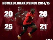 """Lukaku """"nổ"""", MU vào tứ kết FA Cup: Triệu fan ngây ngất, cảnh báo Sevilla"""