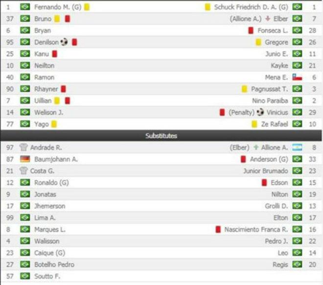 Kinh hoàng trận đấu 9 thẻ đỏ: Cầu thủ nổi máu võ hiệp - 2