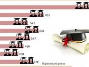 Số lượng giáo sư, phó giáo sư tăng đột biến: Chuyến tàu vét?