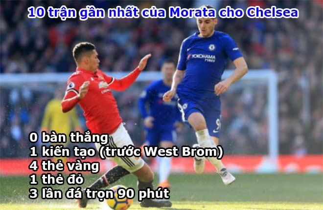 """Morata 75 triệu bảng: """"Ngon giai"""" nhưng quá yếu ở Ngoại hạng Anh - 3"""