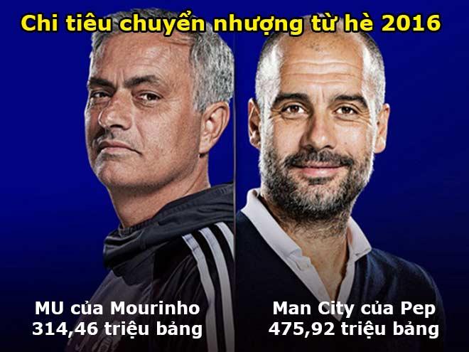 MU - Man City: Cuộc chiến tiệm cận 1 tỷ bảng, thôn tính bóng đá Anh 10 năm - 1
