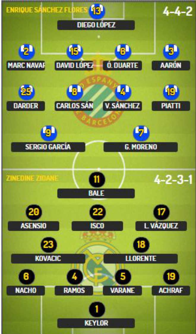 """Góc chiến thuật Espanyol – Real Madrid: Sấp mặt vì Zidane """"kiêu binh"""" - 1"""