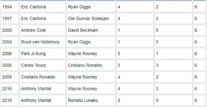 """MU tự hào: """"Song sát"""" Martial - Lukaku sánh ngang Ronaldo - Rooney vĩ đại - 2"""