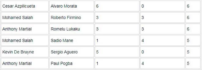"""MU tự hào: """"Song sát"""" Martial - Lukaku sánh ngang Ronaldo - Rooney vĩ đại - 4"""