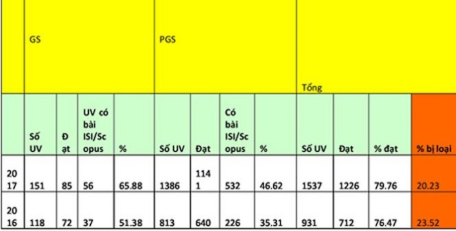 Thấy gì qua những con số của 'chuyến tàu' phong GS, PGS? - 1