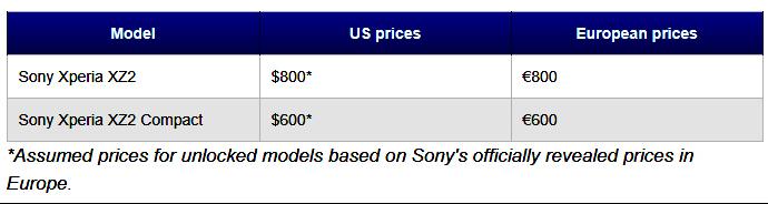 Sự khác nhau giữa Sony Xperia XZ2 và Xperia XZ2 Compact là gì? - 8