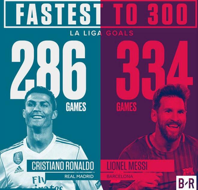 Ronaldo ghi 300 bàn Liga nhanh hơn Messi, nguy cơ lỡ đại chiến PSG - 4