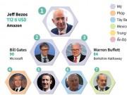 Infographic: Top 20 người giàu nhất hành tinh