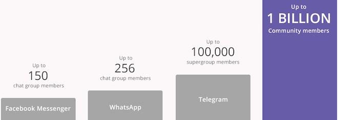 1520941004 677 viber communities graph 1520940288 width660height236 Viber: 1 tỉ người có thể cùng trò chuyện trong một nhóm chat