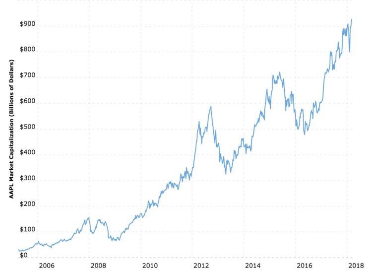 Apple sắp trở thành công ty đầu tiên trong lịch sử được định giá nghìn tỷ USD - 2