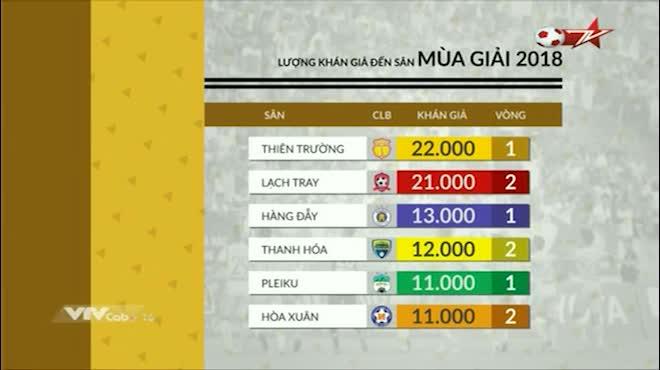 V-League: Rực lửa Nam Định đấu Hải Phòng, 2 vạn vé hết veo