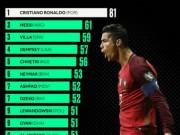 """Ronaldo hạ knock-out  """" Messi Ai Cập """" : Báo chí thế giới  """" quỳ rạp """"  vua săn bàn"""