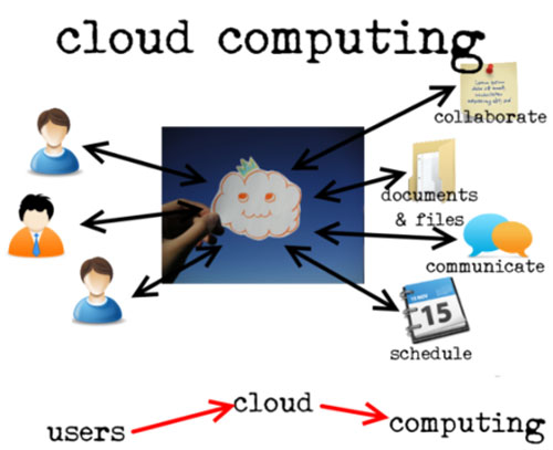 Điện toán đám mây – Xu hướng công nghệ mới tại Việt Nam - 2
