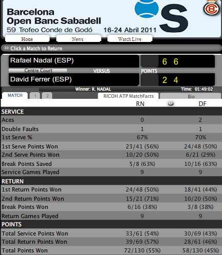 Nadal - Ferrer: Thêm một lần đau (Video tennis, Chung kết Barcelona Open) - 2