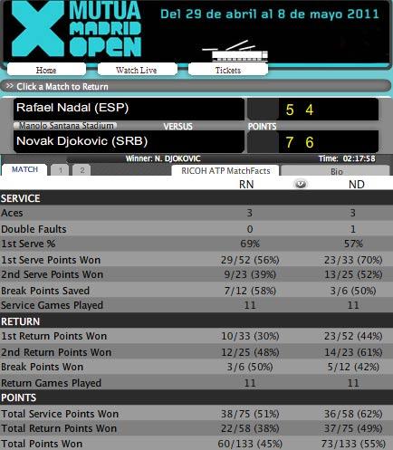 Nadal – Djokovic: Đỉnh cao (Video tennis, chung kết Madrid Masters) - 2