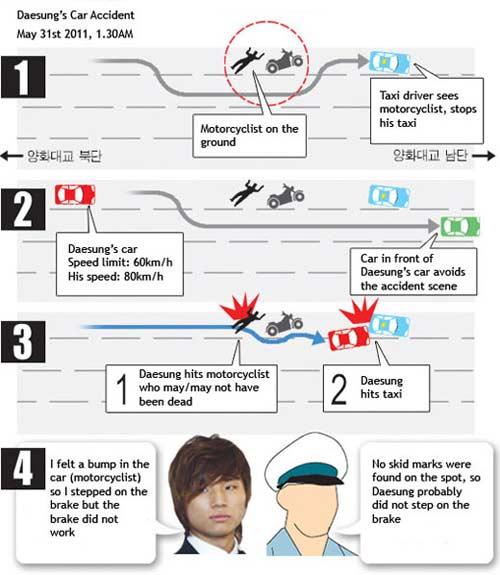 """Tin mới """"vụ"""" thành viên Big Bang gây tai nạn chết người - 5"""