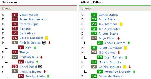 Barca - Bilbao: Bất ngờ nho nhỏ - 2