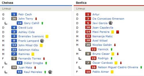 Chelsea – Benfica: Đôi công - 2