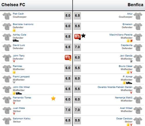 Chelsea – Benfica: Đôi công - 4