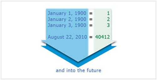Cách dùng hàm trong Excel 2007 để xác định thông tin ngày - 2