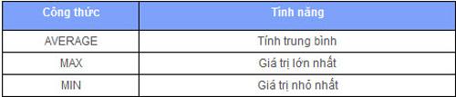 Tìm hiểu Excel 2007: Cách nhập công thức - 8
