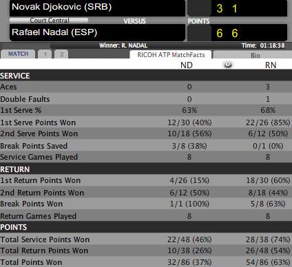 Djokovic - Nadal: Thảm bại (Video tennis, chung kết Monte-Carlo Masters 2012) - 2