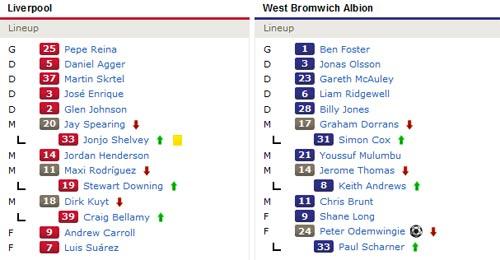 Liverpool - West Brom: Cuộc báo thù ngọt ngào - 2