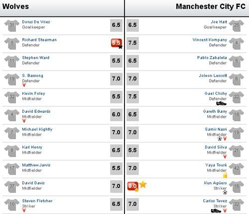 Wolves - Man City: Quyết chiến vì 3 điểm - 3