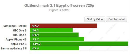 Galaxy S3 có GPU tốt nhất làng smartphone - 1