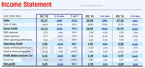 Samsung: Nhà sản xuất di động lớn nhất thế giới - 2
