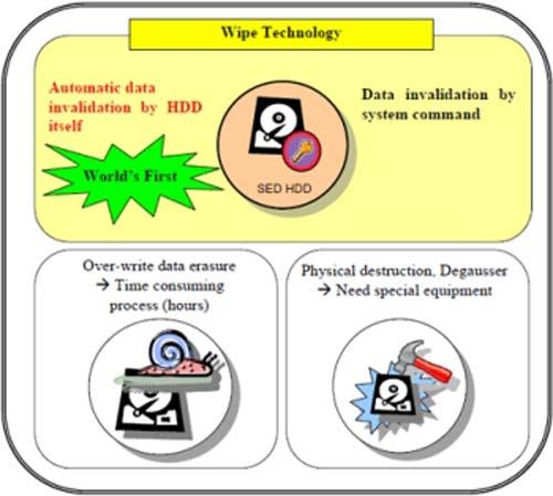 Phần mềm miễn phí xóa sạch dữ liệu trên ổ đĩa - 1