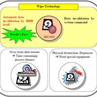 Phần mềm miễn phí xóa sạch dữ liệu trên ổ đĩa