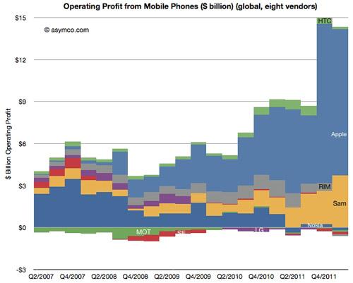 """Apple và Samsung """"thống trị"""" thị trường ĐTDĐ - 2"""